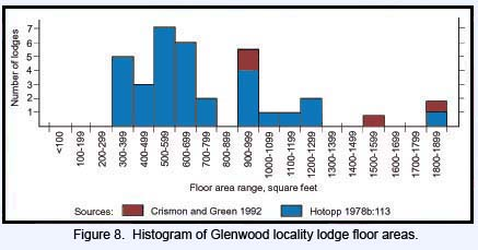 Histogram of Glenwood locality lodge floor areas.