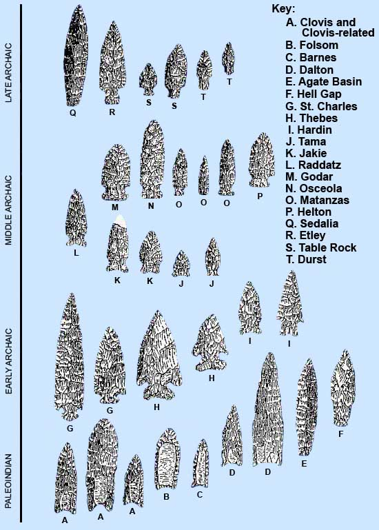 Archaic Projectile Points