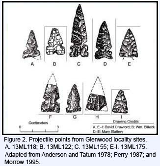 Projectile points from Glenwood locality sites.